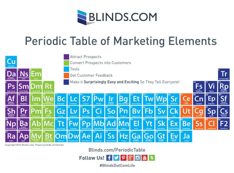 PeriodicTableOfMarketing 7 11 14 Blinds.coms Periodic Table of Marketing Elements Goes to the Ceiling