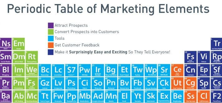 PeriodicTableOfMarketing_7_11_14